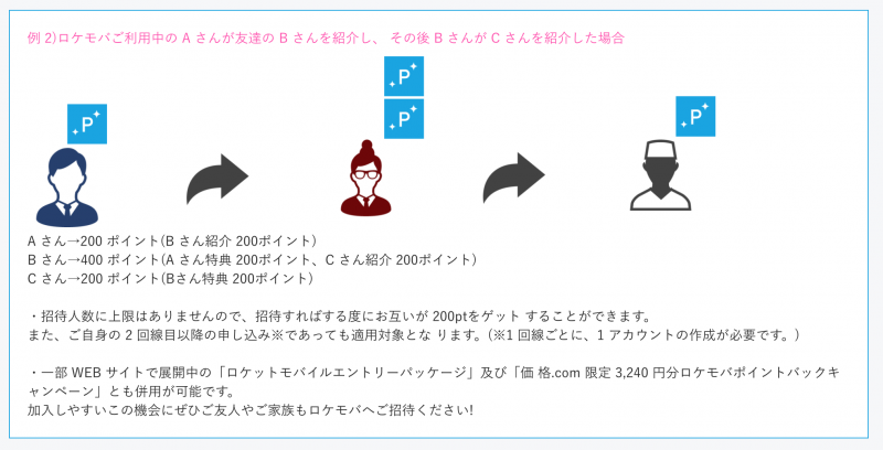 Give 2$/Get2$キャンペーン