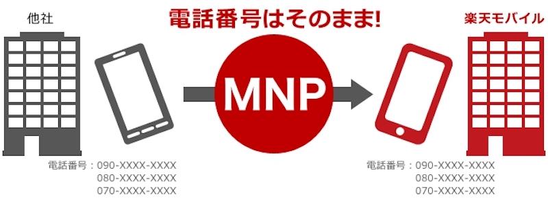 忘れがちなMNP転出費用