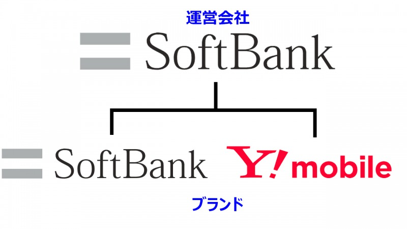 Y!mobileはSoftbankのサブブランド