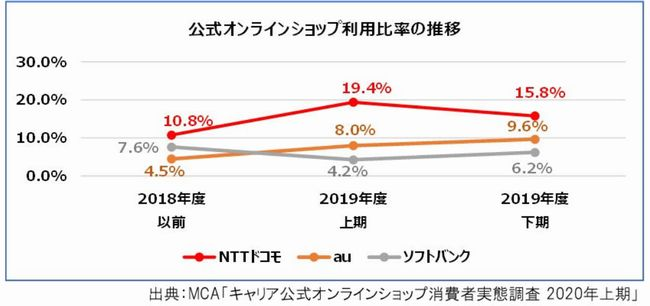 主要3事業者は公式オンラインショップの利用率が低い