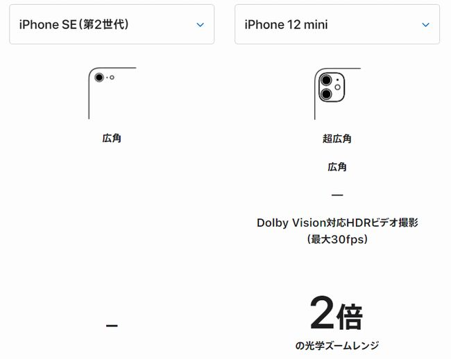 「iPhone SE」と「iPhone 12 mini」のカメラ機能比較