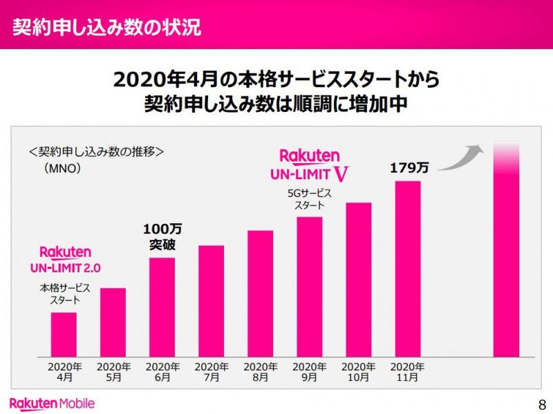 楽天 モバイル 契約 者 数 楽天モバイルの申込件数は250万突破、三木谷氏「4位に甘んじない」