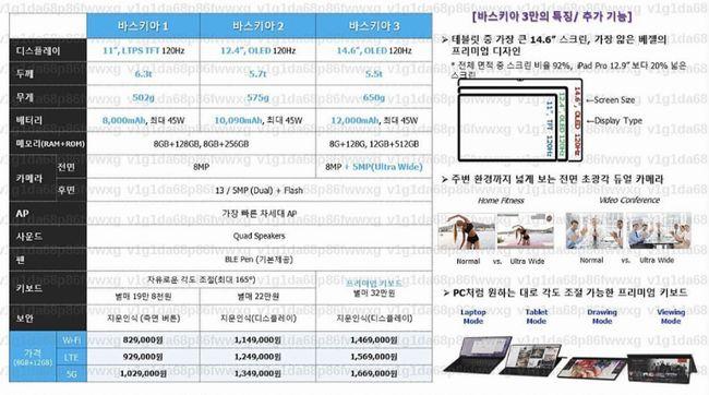 Galaxy Tab S8シリーズと思われる3モデル構成の詳細