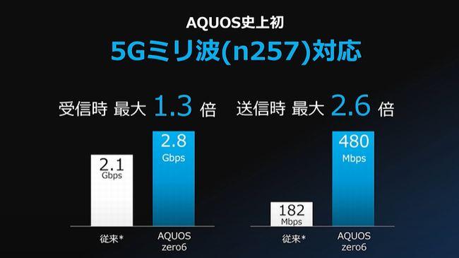 AQUOSシリーズ初のミリ波対応